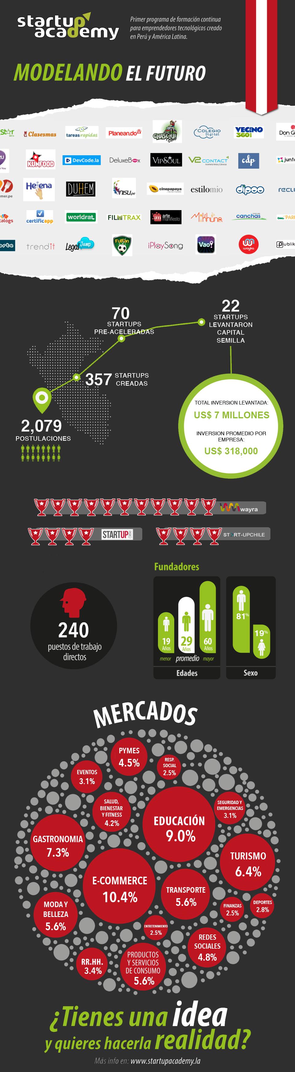 SA-infografia-2014 v3